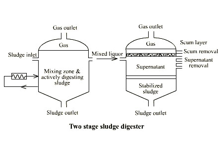 Multi Stage Digester